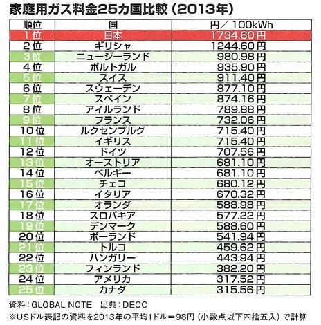 日本の家庭用ガス料金は比較した25カ国中ぶっちぎりで高かった!