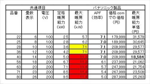 主要4社のエアコンを分析、効率よい製品を選ぶには②