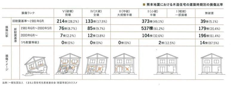 熊本地震における木造住宅の損傷比率