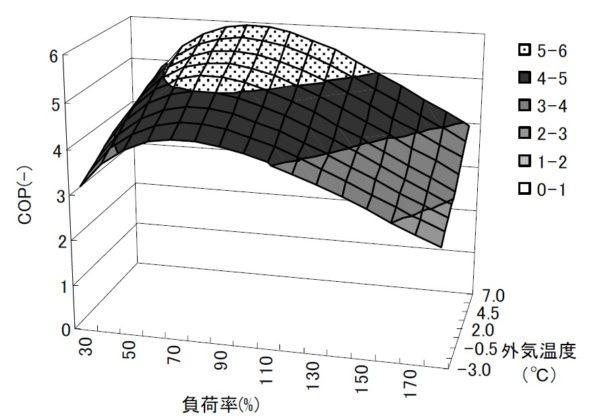 エアコンは超高性能省エネ設備ではあるがブラックボックスだらけ(2)
