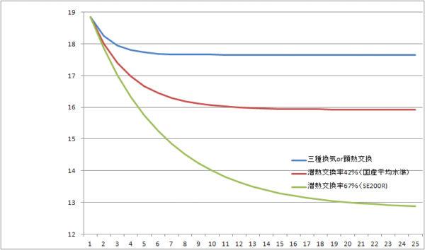 除湿能力の計算方法