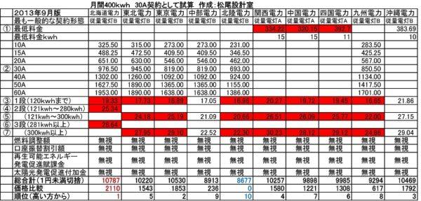 電力会社ごとの電気料金を計算して比較してみました!