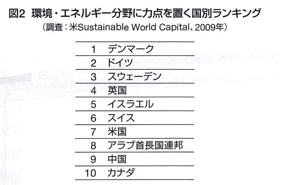 女性と代替エネルギーが日本の未来を明るくしてくれるように見えるグラフ
