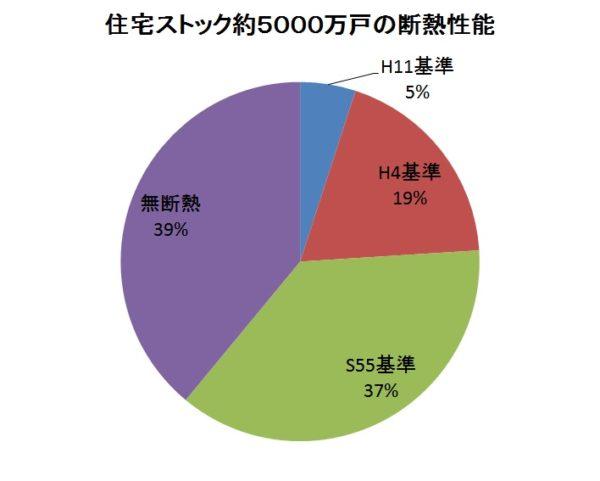 日本人の4%くらいしか最低限の暖かさの住宅に住んでいないと思われます。