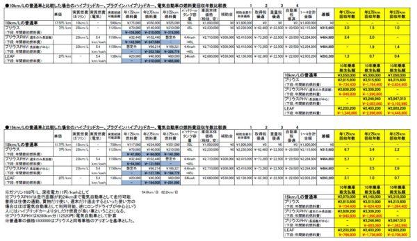 ハイブリッド車、PHV、EVの燃料費回収年数比較表を作りました!!