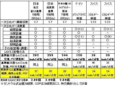 日本、ドイツ、スイスの省エネ基準を比較してみた②