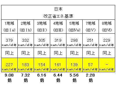 日本、ドイツ、スイスの省エネ基準を比較してみた③