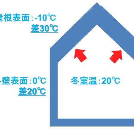 冬の熱収支