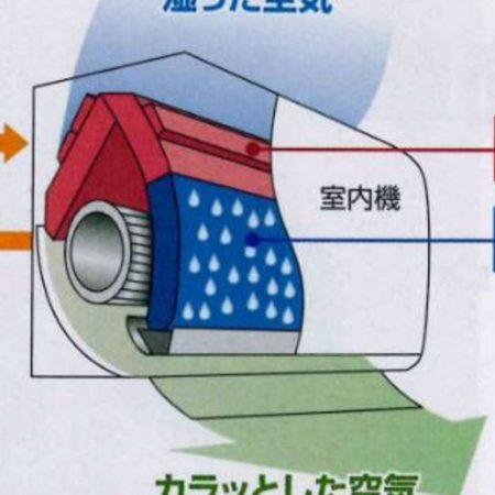 再熱除湿の説明イラスト