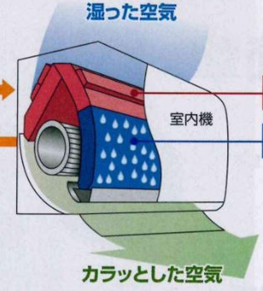 高性能エアコンほど除湿しにくくなっている?